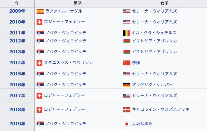 全豪オープン 歴代優勝者