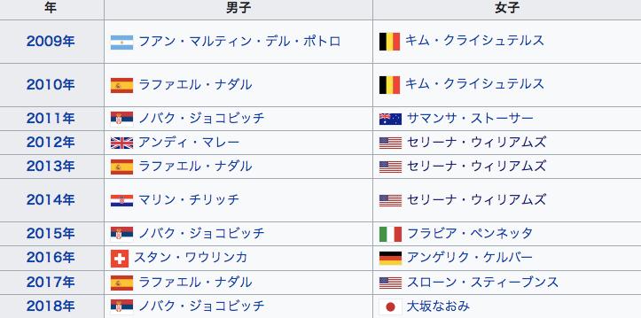 全米オープン 歴代優勝者