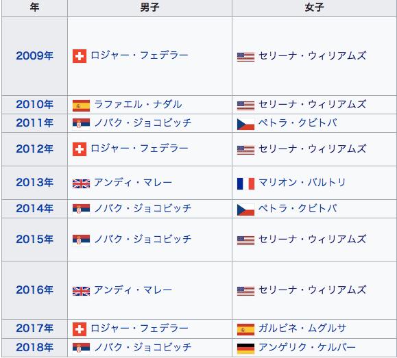 全英オープン 歴代優勝者