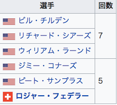 全米オープン 優勝回数ランキング