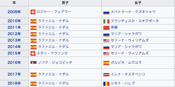 全仏オープン 歴代優勝者