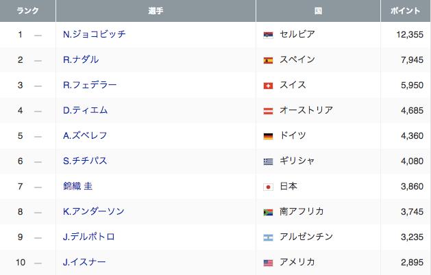 男子テニス ATPポイントランキング