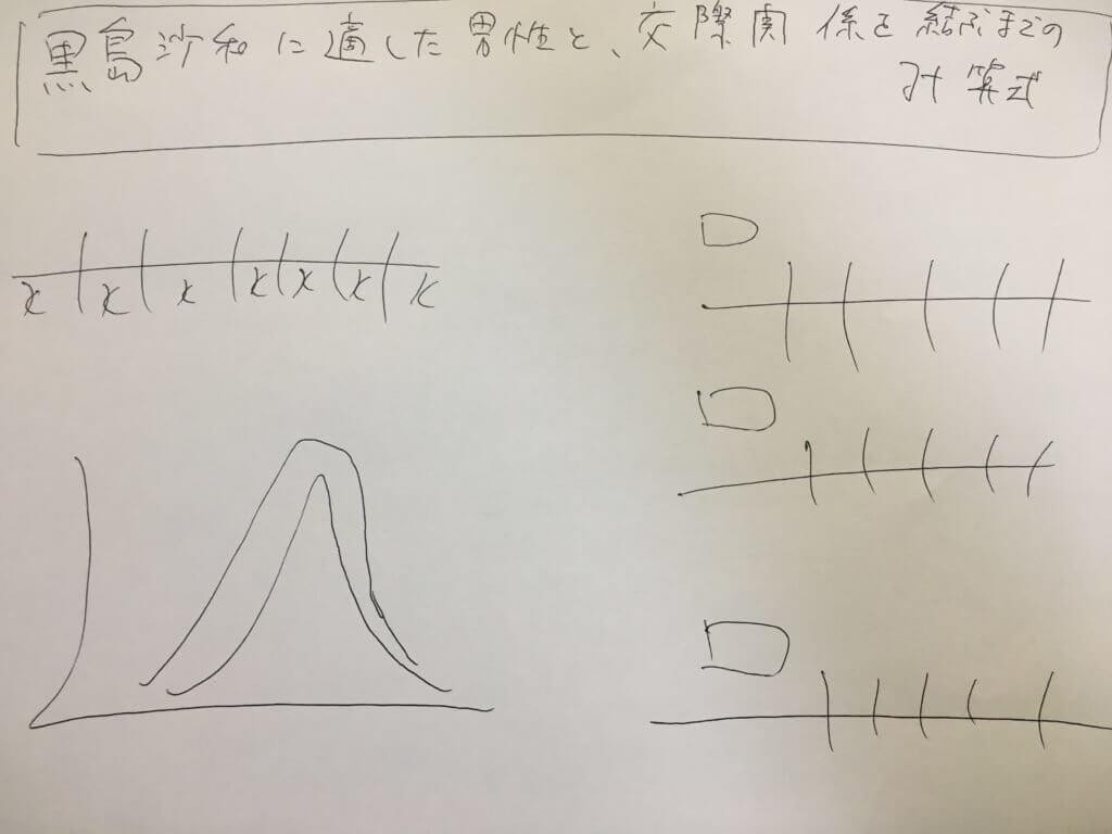 黒島 計算式